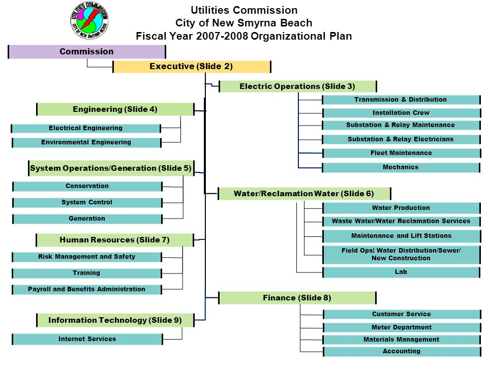 Utilities Commission City of New Smyrna Beach Fiscal Year 2007-2008 Executive Division – Organizational Plan Commission Walter Allen III, Chairman William Hall, Vice Chair Jeanne K.
