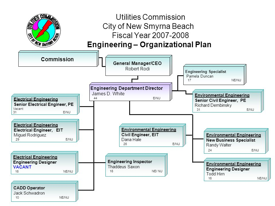 Utilities Commission City of New Smyrna Beach Fiscal Year 2007-2008 System Operations/Generation – Organizational Plan Commission General Manager/CEO Robert Rodi Business Unit System Operations/ Generation Director Timothy P.