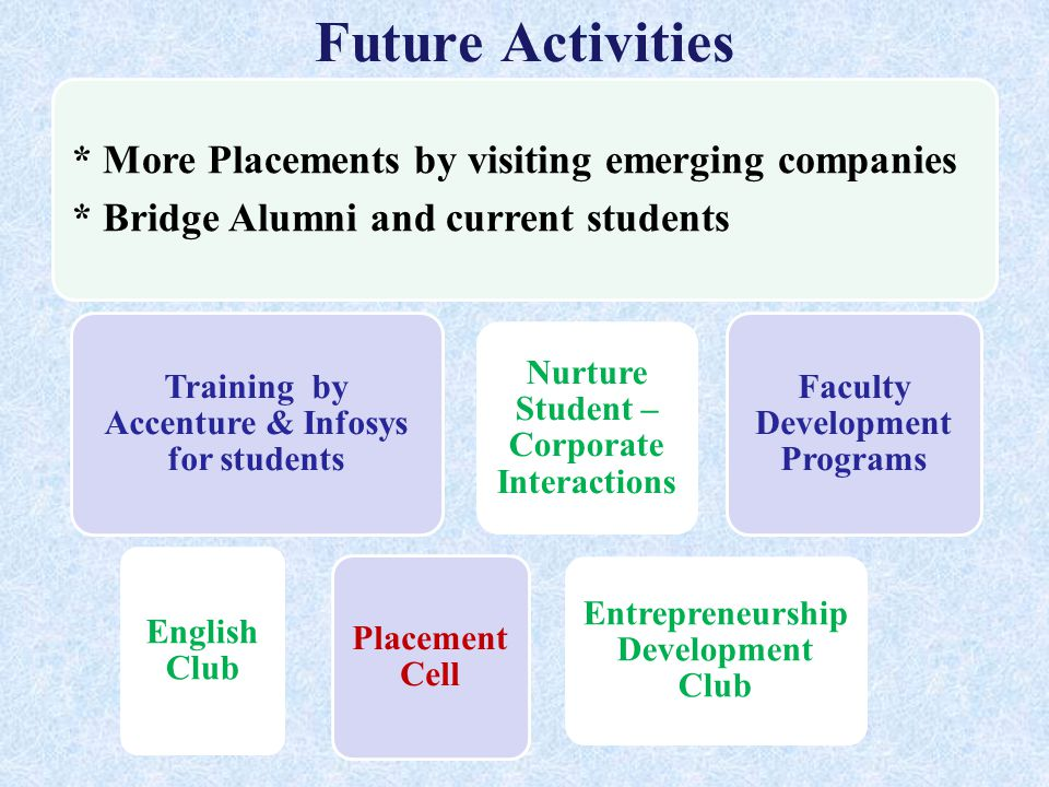 Future Activities * More Placements by visiting emerging companies * Bridge Alumni and current students Training by Accenture & Infosys for students English Club Entrepreneurship Development Club Nurture Student – Corporate Interactions Faculty Development Programs Placement Cell
