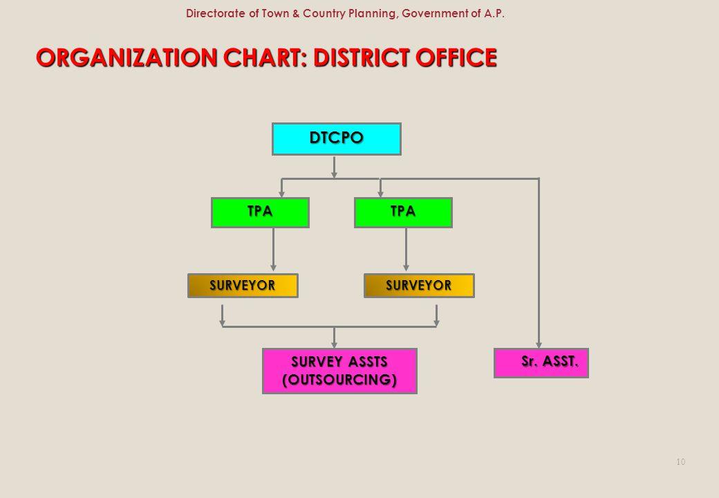ORGANIZATION CHART: DISTRICT OFFICE DTCPO TPATPA SURVEY ASSTS (OUTSOURCING) Sr. ASST. Sr. ASST. SURVEYORSURVEYOR 10 Directorate of Town & Country Plan