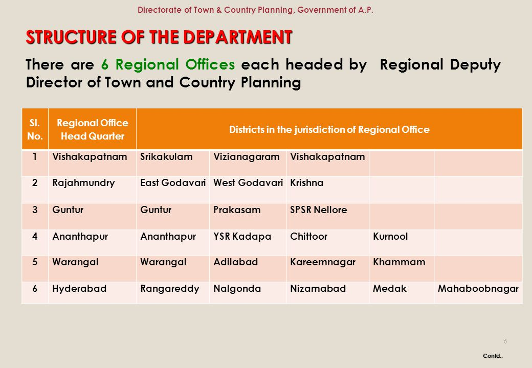 STRUCTURE OF THE DEPARTMENT There are 6 Regional Offices each headed by Regional Deputy Director of Town and Country Planning Contd.. Sl. No. Regional