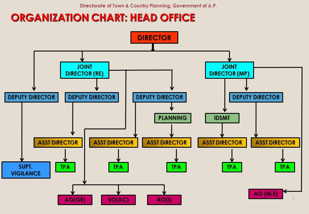 ORGANIZATION CHART: HEAD OFFICE DIRECTOR JOINT DIRECTOR (RE) JOINT DIRECTOR (MP) DEPUTY DIRECTOR IDSMTPLANNING ASST DIRECTOR TPATPATPATPATPA SUPT. VIG