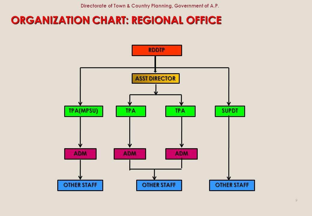 ASST DIRECTOR RDDTP TPA(MPSU)TPATPASUPDT ADMADMADM OTHER STAFF ORGANIZATION CHART: REGIONAL OFFICE 9 Directorate of Town & Country Planning, Governmen