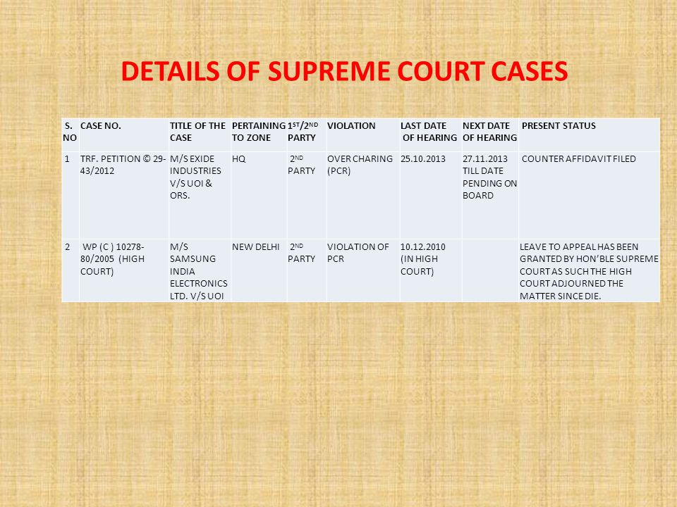 DETAILS OF SUPREME COURT CASES S.