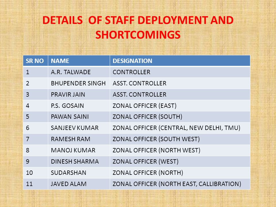 DETAILS OF STAFF DEPLOYMENT AND SHORTCOMINGS SR NONAMEDESIGNATION 1A.R.