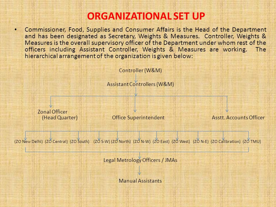 ORGANIZATIONAL SET UP Commissioner, Food, Supplies and Consumer Affairs is the Head of the Department and has been designated as Secretary, Weights & Measures.