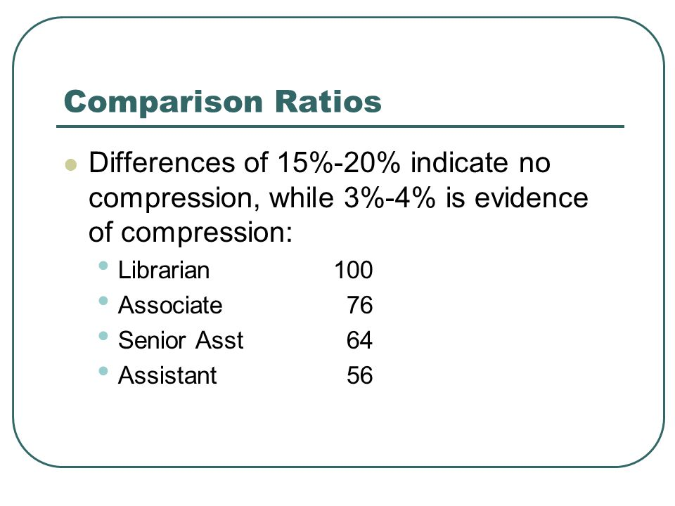 Comparison Ratios Differences of 15%-20% indicate no compression, while 3%-4% is evidence of compression: Librarian100 Associate 76 Senior Asst 64 Ass