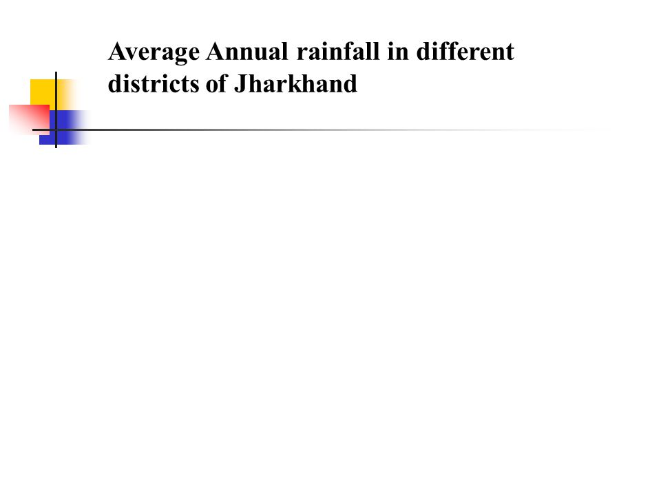 Average Annual rainfall in different districts of Jharkhand