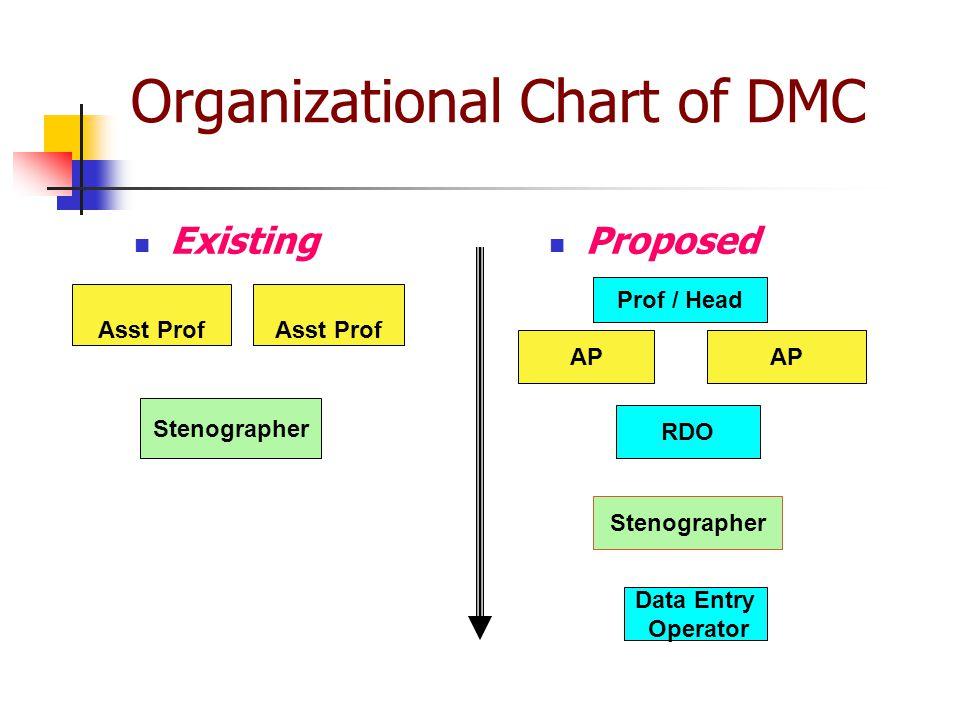 Organizational Chart of DMC Existing Proposed Asst Prof Asst Prof Stenographer Prof / Head AP RDO Stenographer Data Entry Operator