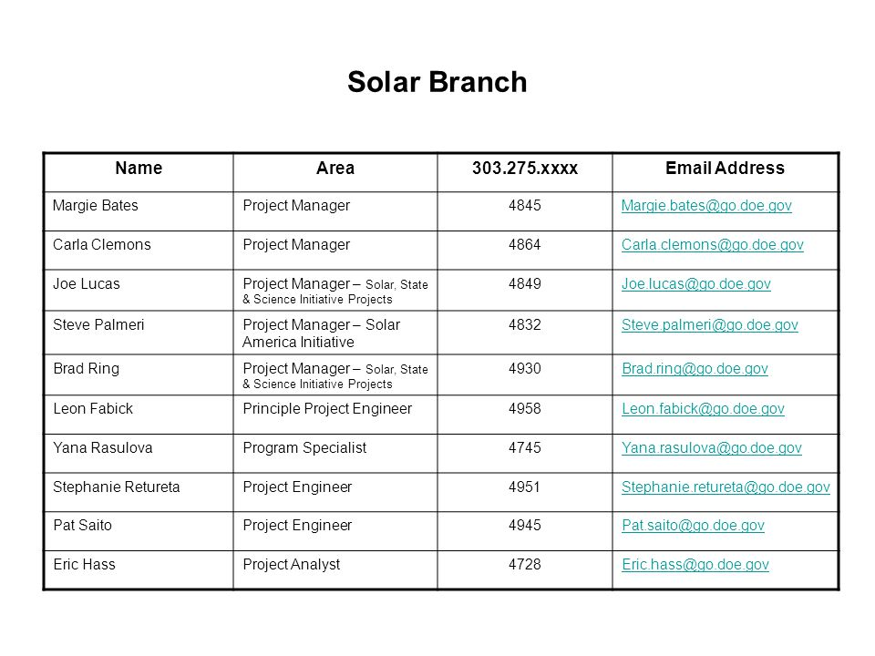 Solar Branch NameArea303.275.xxxxEmail Address Margie BatesProject Manager4845Margie.bates@go.doe.gov Carla ClemonsProject Manager4864Carla.clemons@go.doe.gov Joe LucasProject Manager – Solar, State & Science Initiative Projects 4849Joe.lucas@go.doe.gov Steve PalmeriProject Manager – Solar America Initiative 4832Steve.palmeri@go.doe.gov Brad RingProject Manager – Solar, State & Science Initiative Projects 4930Brad.ring@go.doe.gov Leon FabickPrinciple Project Engineer4958Leon.fabick@go.doe.gov Yana RasulovaProgram Specialist4745Yana.rasulova@go.doe.gov Stephanie ReturetaProject Engineer4951Stephanie.retureta@go.doe.gov Pat SaitoProject Engineer4945Pat.saito@go.doe.gov Eric HassProject Analyst4728Eric.hass@go.doe.gov