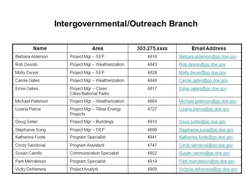 Intergovernmental/Outreach Branch NameArea303.275.xxxxEmail Address Barbara AldersonProject Mgr – SEP4816Barbara.alderson@go.doe.gov Rob DesotoProject Mgr – Weatherization4843Rob.desoto@go.doe.gov Molly DwyerProject Mgr – SEP4828Molly.dwyer@go.doe.gov Carole GatesProject Mgr – Weatherization4848Carole.gates@go.doe.gov Ernie OakesProject Mgr – Clean Cities/National Parks 4817Ernie.oakes@go.doe.gov Michael PetersonProject Mgr – Weatherization4884Michael.peterson@go.doe.gov Lizana PierceProject Mgr – Tribal Energy Projects 4727Lizana.pierce@go.doe.gov Doug SeiterProject Mgr – Buildings4810Doug.seiter@go.doe.gov Stephanie SungProject Mgr – DEP4899Stephanie.sung@go.doe.gov Katherine FooteProgram Specialist4841Katherine.foote@go.doe.gov Cindy SandovalProgram Assistant4747Cindy.sandoval@go.doe.gov Susan CarolloCommunication Specialist4852Susan.carollo@go.doe.gov Pam MendelsonProgram Specialist4819Pam.mendelson@go.doe.gov Vicky DeHerreraProject Analyst4909Victoria.deherrera@go.doe.gov
