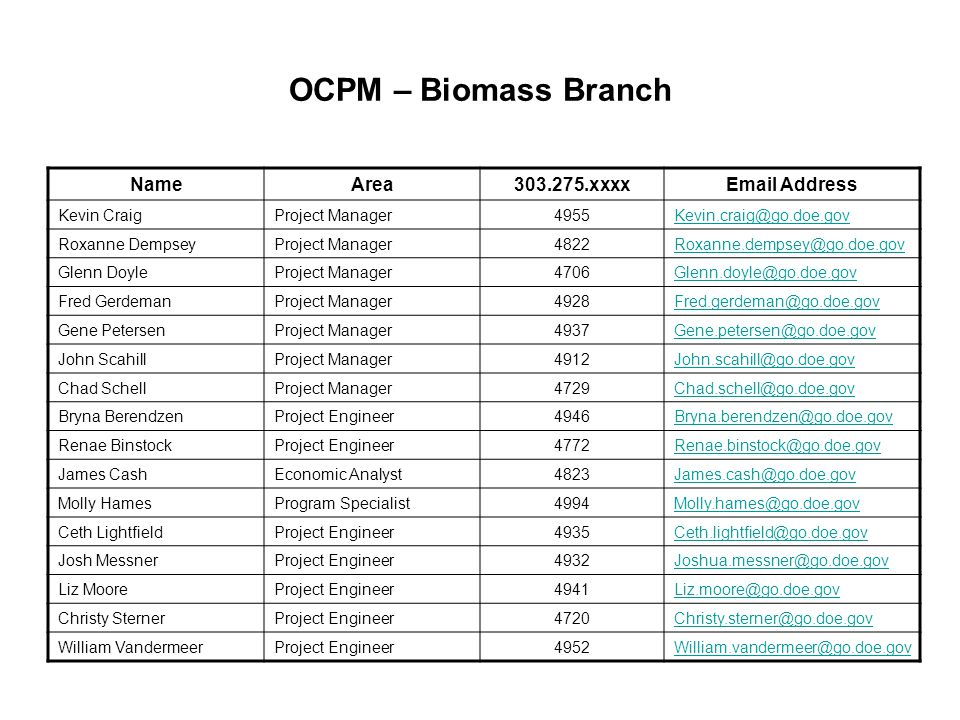 OCPM – Biomass Branch NameArea303.275.xxxxEmail Address Kevin CraigProject Manager4955Kevin.craig@go.doe.gov Roxanne DempseyProject Manager4822Roxanne.dempsey@go.doe.gov Glenn DoyleProject Manager4706Glenn.doyle@go.doe.gov Fred GerdemanProject Manager4928Fred.gerdeman@go.doe.gov Gene PetersenProject Manager4937Gene.petersen@go.doe.gov John ScahillProject Manager4912John.scahill@go.doe.gov Chad SchellProject Manager4729Chad.schell@go.doe.gov Bryna BerendzenProject Engineer4946Bryna.berendzen@go.doe.gov Renae BinstockProject Engineer4772Renae.binstock@go.doe.gov James CashEconomic Analyst4823James.cash@go.doe.gov Molly HamesProgram Specialist4994Molly.hames@go.doe.gov Ceth LightfieldProject Engineer4935Ceth.lightfield@go.doe.gov Josh MessnerProject Engineer4932Joshua.messner@go.doe.gov Liz MooreProject Engineer4941Liz.moore@go.doe.gov Christy SternerProject Engineer4720Christy.sterner@go.doe.gov William VandermeerProject Engineer4952William.vandermeer@go.doe.gov
