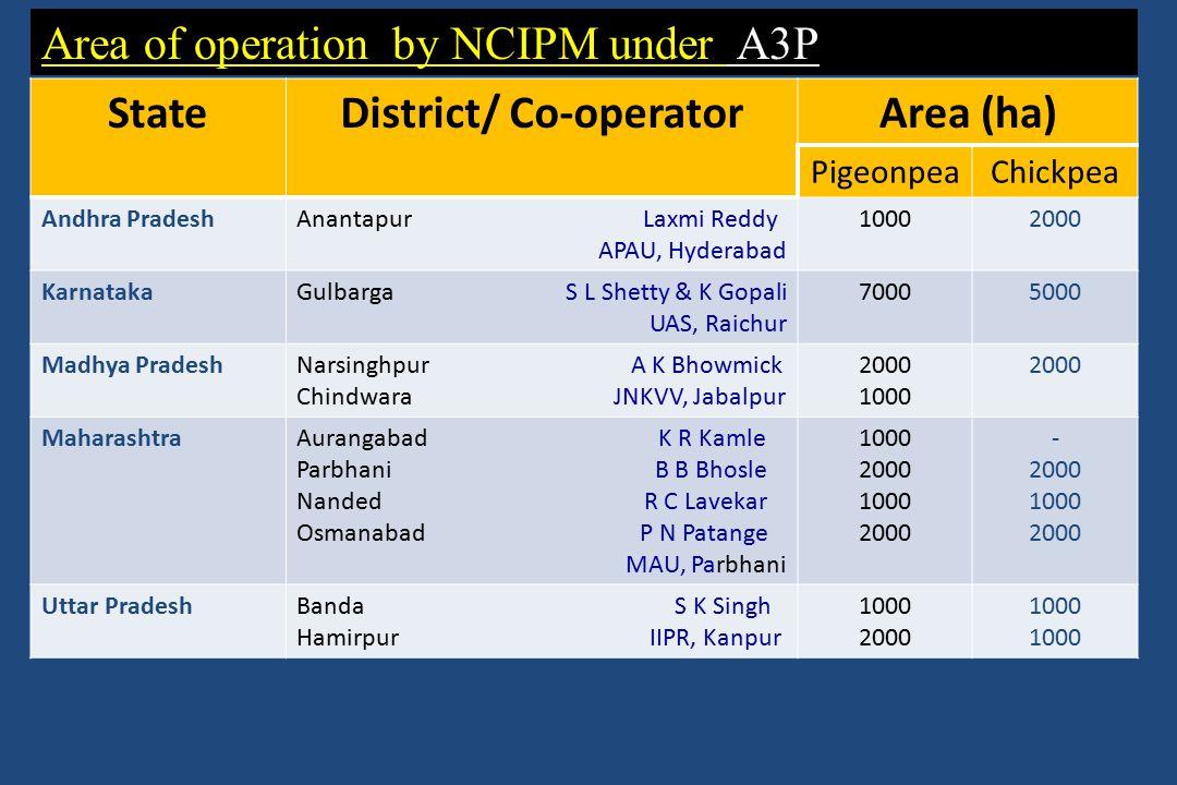 Area of operation by NCIPM under A3P StateDistrict/ Co-operatorArea (ha) PigeonpeaChickpea Andhra PradeshAnantapur Laxmi Reddy APAU, Hyderabad 10002000 KarnatakaGulbarga S L Shetty & K Gopali UAS, Raichur 70005000 Madhya PradeshNarsinghpur A K Bhowmick Chindwara JNKVV, Jabalpur 2000 1000 2000 MaharashtraAurangabad K R Kamle Parbhani B B Bhosle Nanded R C Lavekar Osmanabad P N Patange MAU, Parbhani 1000 2000 1000 2000 - 2000 1000 2000 Uttar PradeshBanda S K Singh Hamirpur IIPR, Kanpur 1000 2000 1000