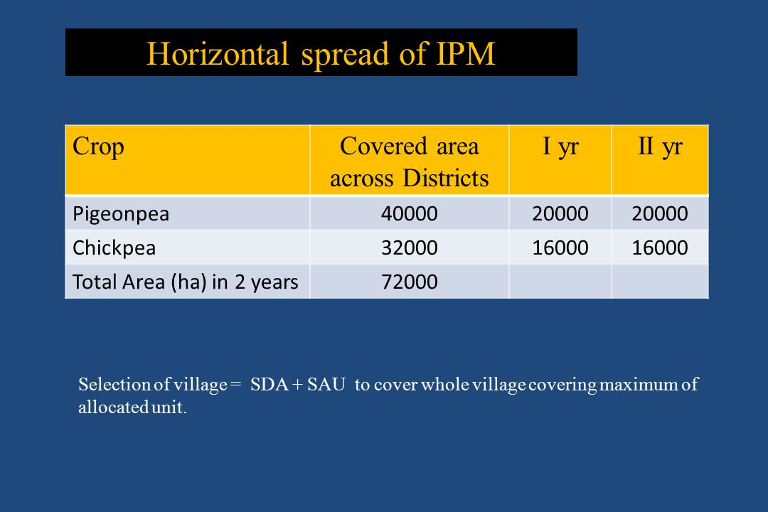 Horizontal spread of IPM Selection of village = SDA + SAU to cover whole village covering maximum of allocated unit. CropCovered area across Districts