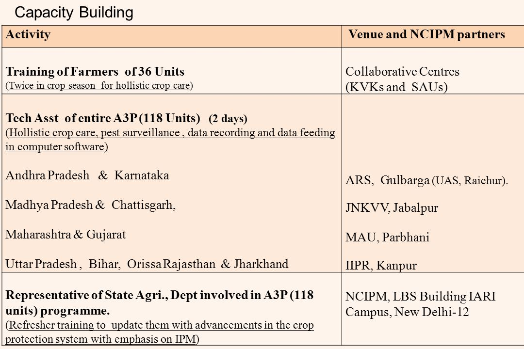 Capacity Building Activity Venue and NCIPM partners Training of Farmers of 36 Units (Twice in crop season for hollistic crop care) Collaborative Centr