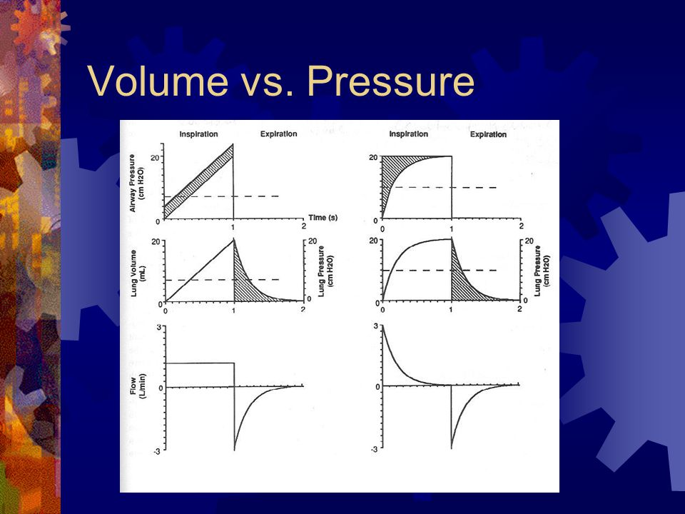 Pressure Ventilation  Preset  PIP  PEEP  Rate  I-time  FiO2  Vent determines  Tidal volume given  Advantages  Provides more support at lower