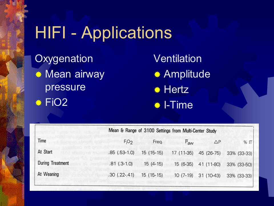 HIFI – Clinical Application  Adjustable Parameters  Mean Airway Pressure: usually set 2-4 higher than MAP on conventional ventilator  Amplitude: mo