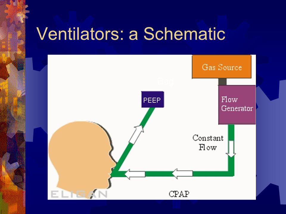Hypoxia  Hypoventilation: decreased alveolar ventilation, i.e.