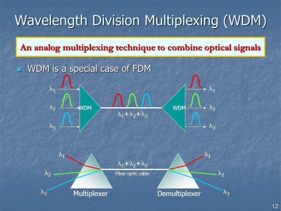 12 MultiplexerDemultiplexer Wavelength Division Multiplexing (WDM) WDM is a special case of FDM WDM is a special case of FDM 1 2 3 1 2 3 1 + 2 + 3 Fib
