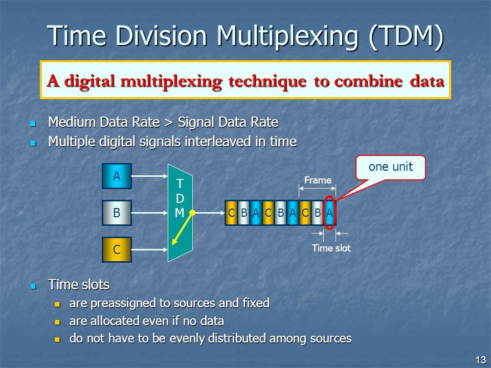 13 Medium Data Rate > Signal Data Rate Medium Data Rate > Signal Data Rate Multiple digital signals interleaved in time Multiple digital signals inter