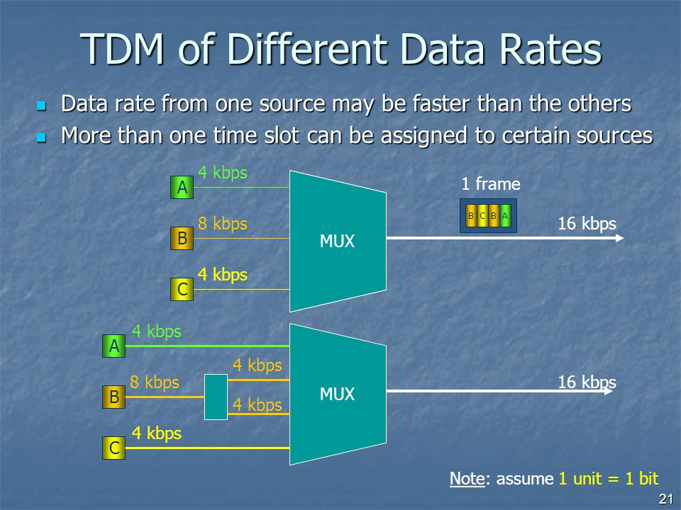 21 TDM of Different Data Rates Data rate from one source may be faster than the others Data rate from one source may be faster than the others More th