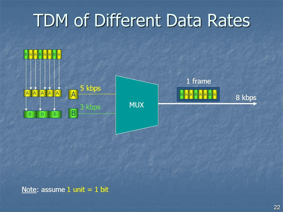 22 TDM of Different Data Rates 5 kbps 3 kbps 8 kbps A B ABAAAABB BBBAAAAA 1 frame ABAAAABB MUX Note: assume 1 unit = 1 bit