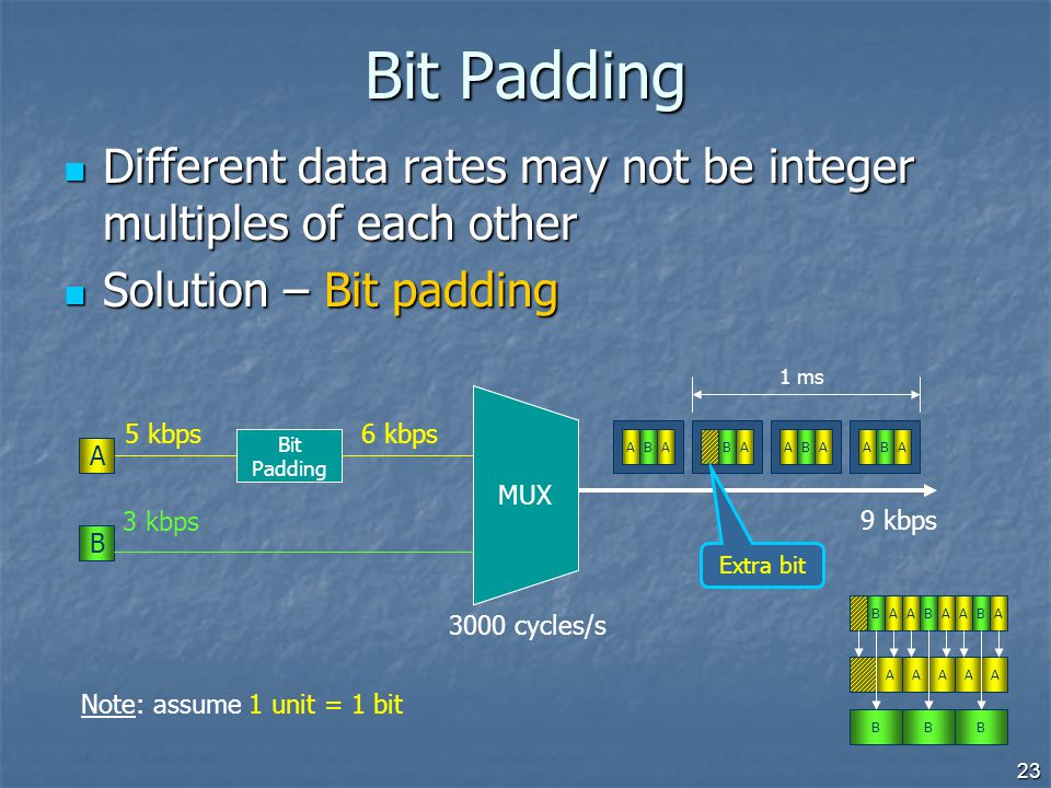 23 5 kbps 3 kbps A B 6 kbps Bit Padding Different data rates may not be integer multiples of each other Different data rates may not be integer multip