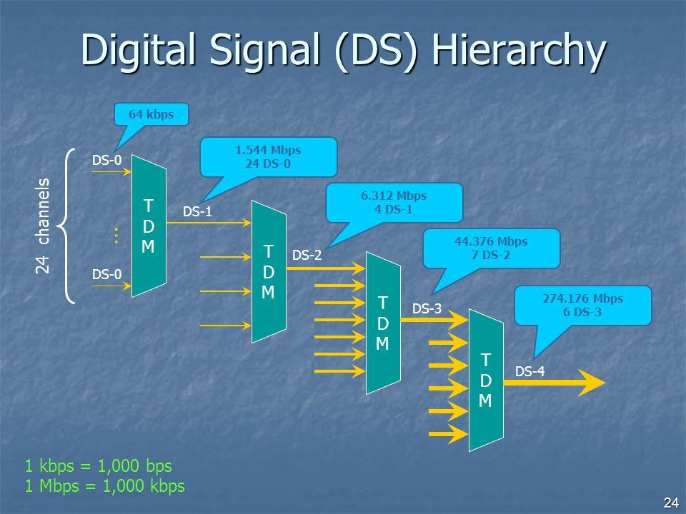 24 Digital Signal (DS) Hierarchy TDMTDM TDMTDM TDMTDM DS-1 DS-2 DS-3 DS-4 DS-0 TDMTDM … 24 channels 1.544 Mbps 24 DS-0 6.312 Mbps 4 DS-1 44.376 Mbps 7