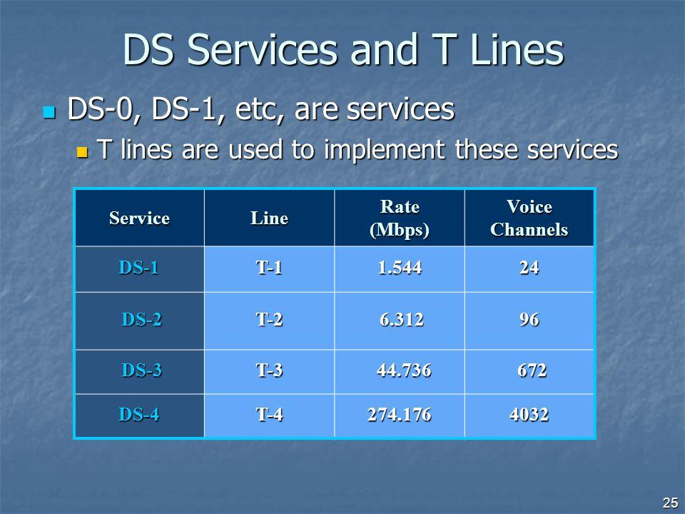 25 DS Services and T Lines ServiceLine Rate (Mbps) Voice Channels DS-1T-11.54424 DS-2 DS-2T-2 6.312 6.31296 DS-3 DS-3T-3 44.736 44.736 672 672 DS-4T-4