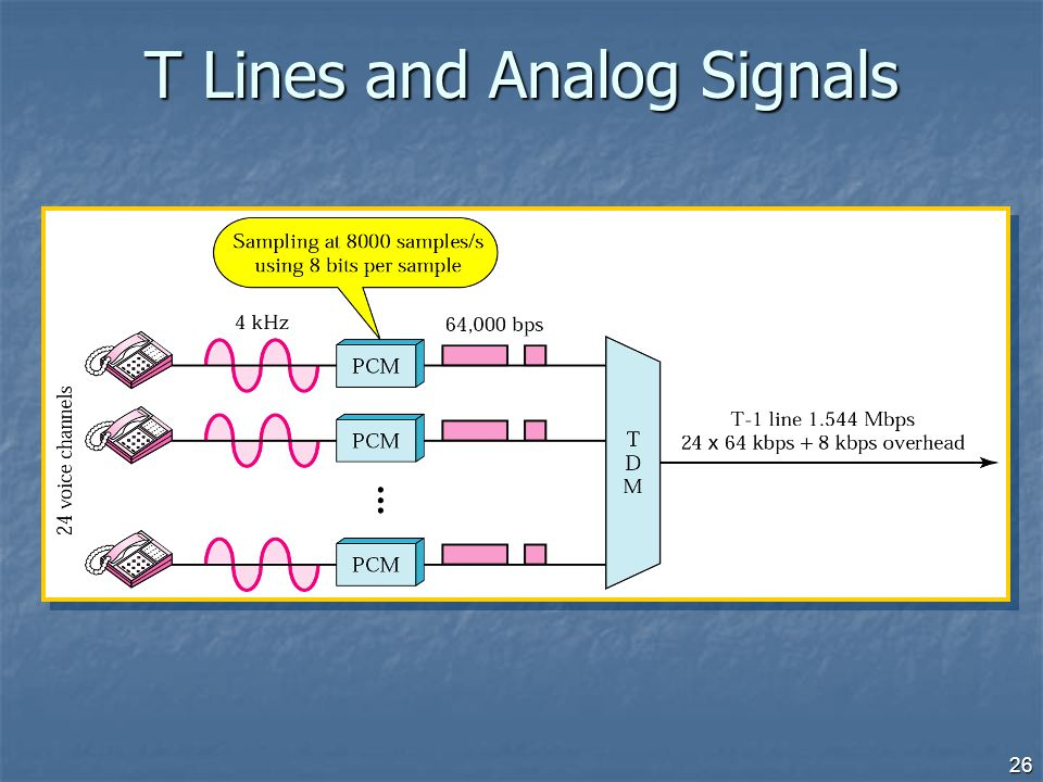 26 T Lines and Analog Signals