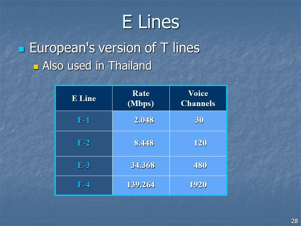 28 E Lines European's version of T lines European's version of T lines Also used in Thailand Also used in Thailand E Line Rate (Mbps) Voice Channels E