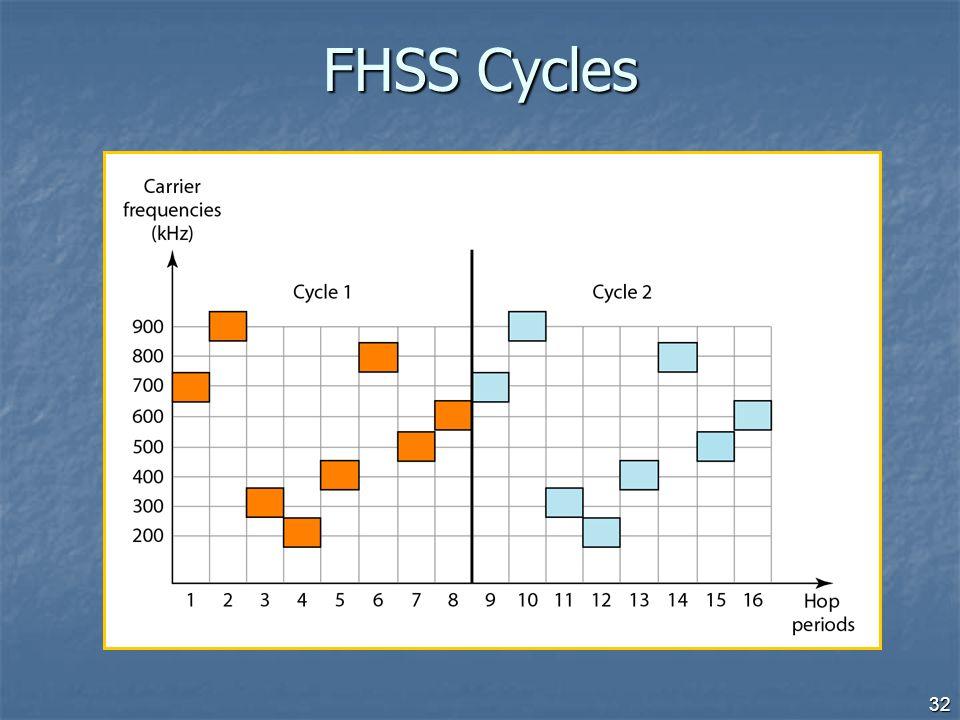 32 FHSS Cycles