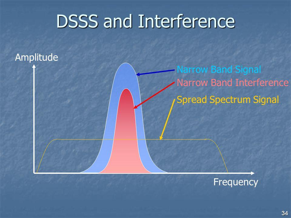 34 DSSS and Interference Narrow Band Signal Frequency Amplitude Narrow Band Interference Spread Spectrum Signal