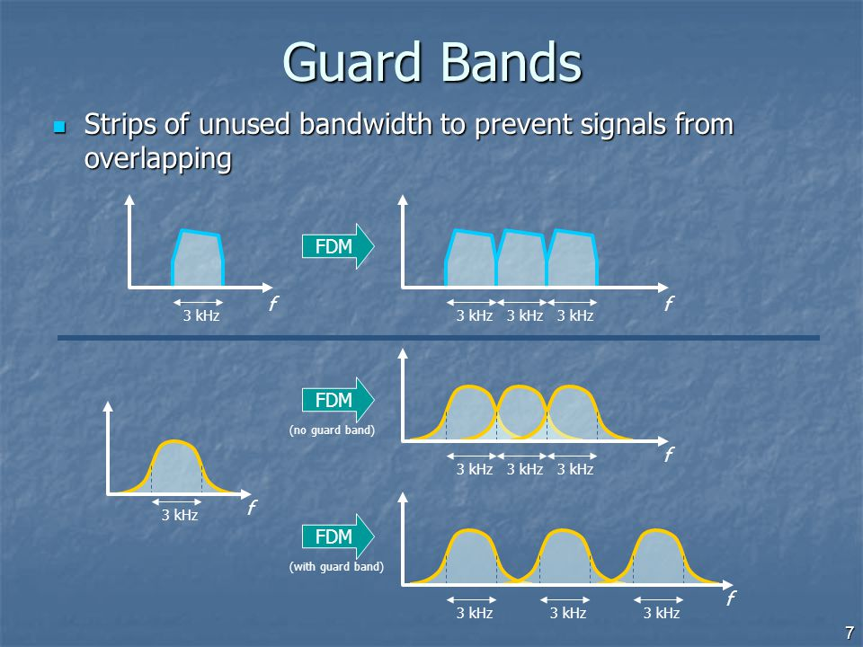 7 Guard Bands Strips of unused bandwidth to prevent signals from overlapping Strips of unused bandwidth to prevent signals from overlapping FDM 3 kHz
