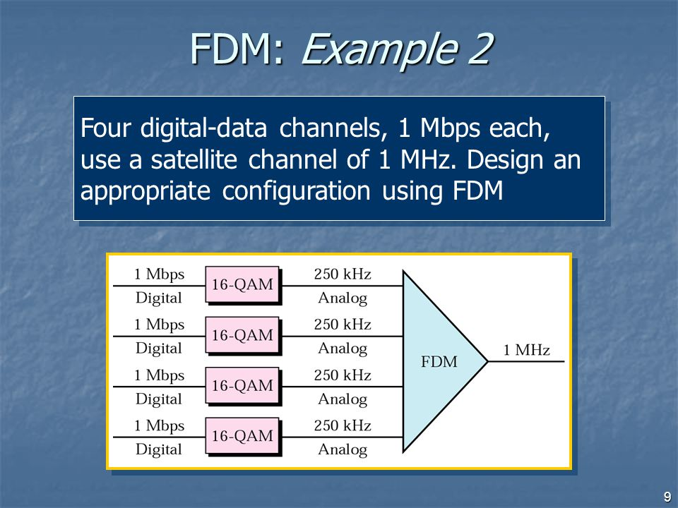 9 FDM: Example 2 Four digital-data channels, 1 Mbps each, use a satellite channel of 1 MHz. Design an appropriate configuration using FDM