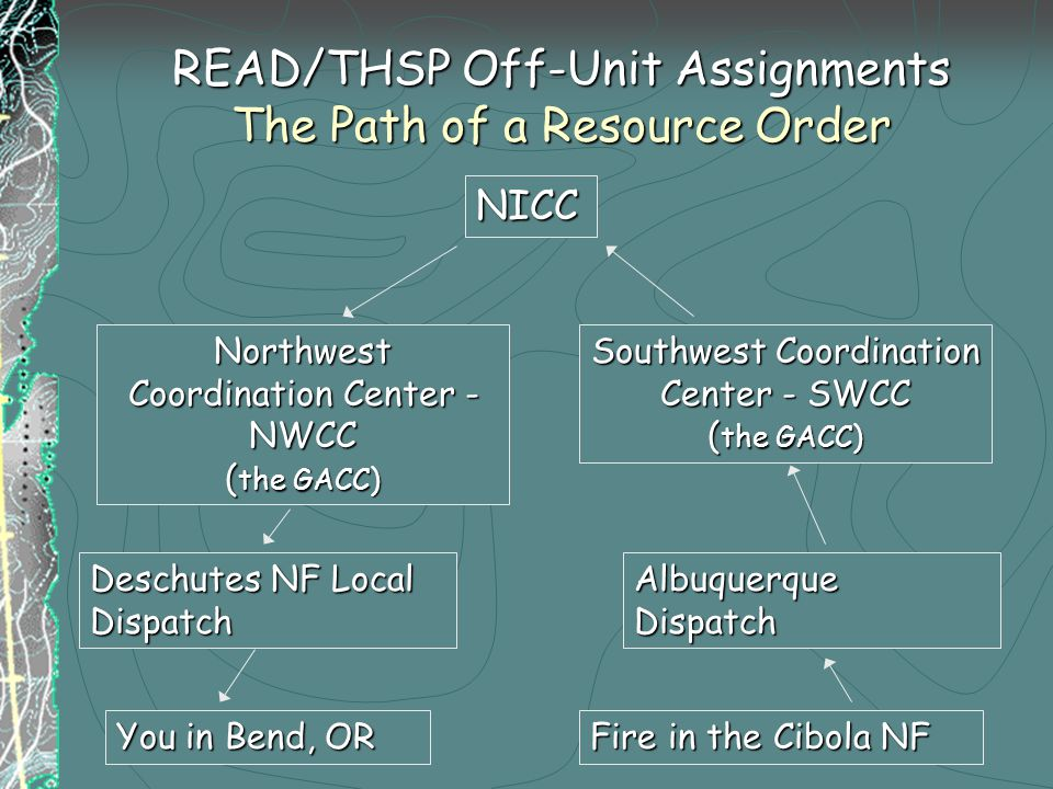 READ/THSP Off-Unit Assignments The Path of a Resource Order You in Bend, OR Deschutes NF Local Dispatch NICC Southwest Coordination Center - SWCC ( the GACC) Northwest Coordination Center - NWCC ( the GACC) Albuquerque Dispatch Fire in the Cibola NF