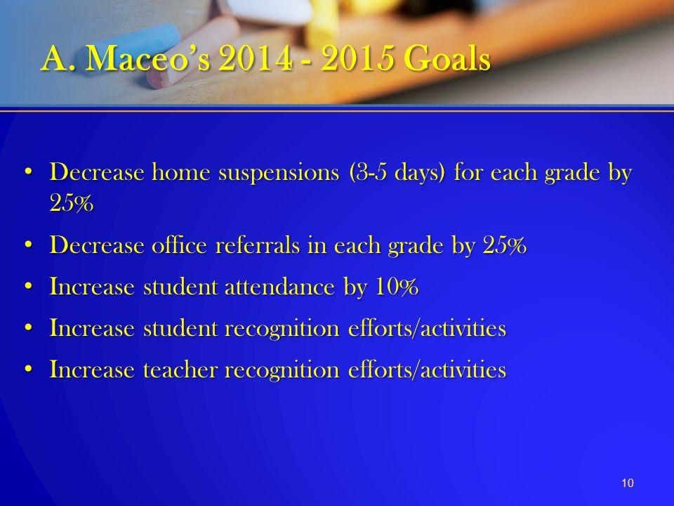 10 A. Maceo's 2014 - 2015 Goals Decrease home suspensions (3-5 days) for each grade by 25% Decrease home suspensions (3-5 days) for each grade by 25%