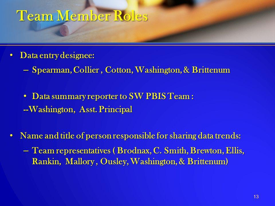 Data entry designee: Data entry designee: – Spearman, Collier, Cotton, Washington, & Brittenum Data summary reporter to SW PBIS Team : Data summary re