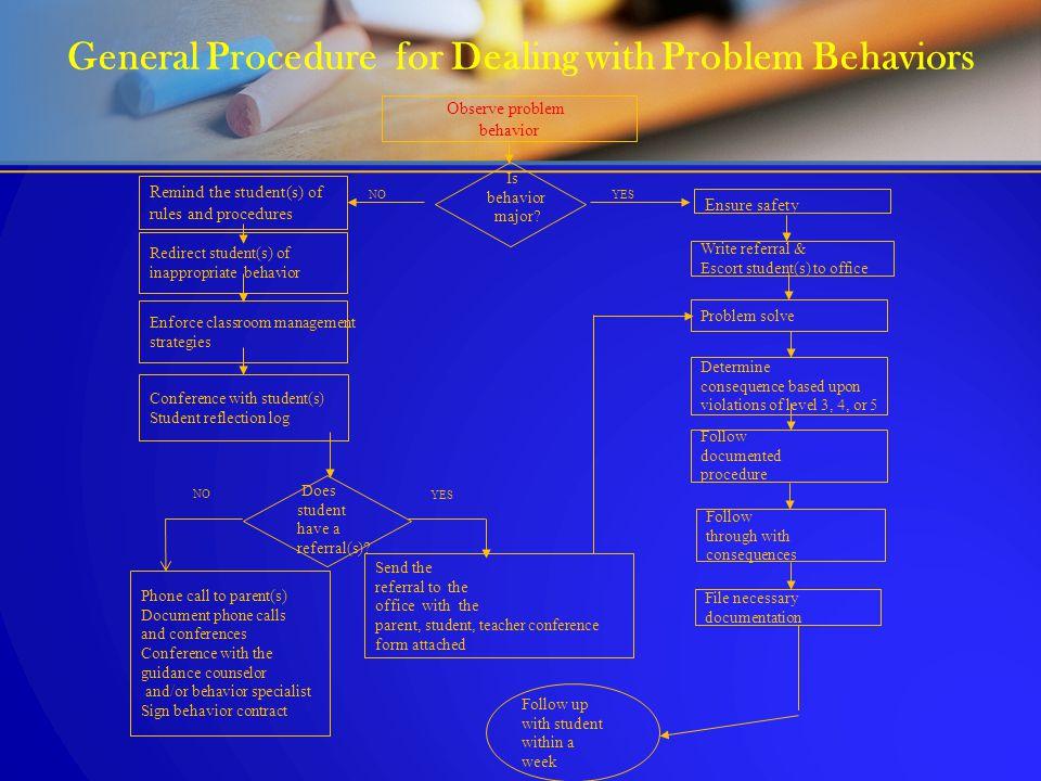 General Procedure for Dealing with Problem Behaviors Observe problem behavior Redirect student(s) of inappropriate behavior Enforce classroom manageme