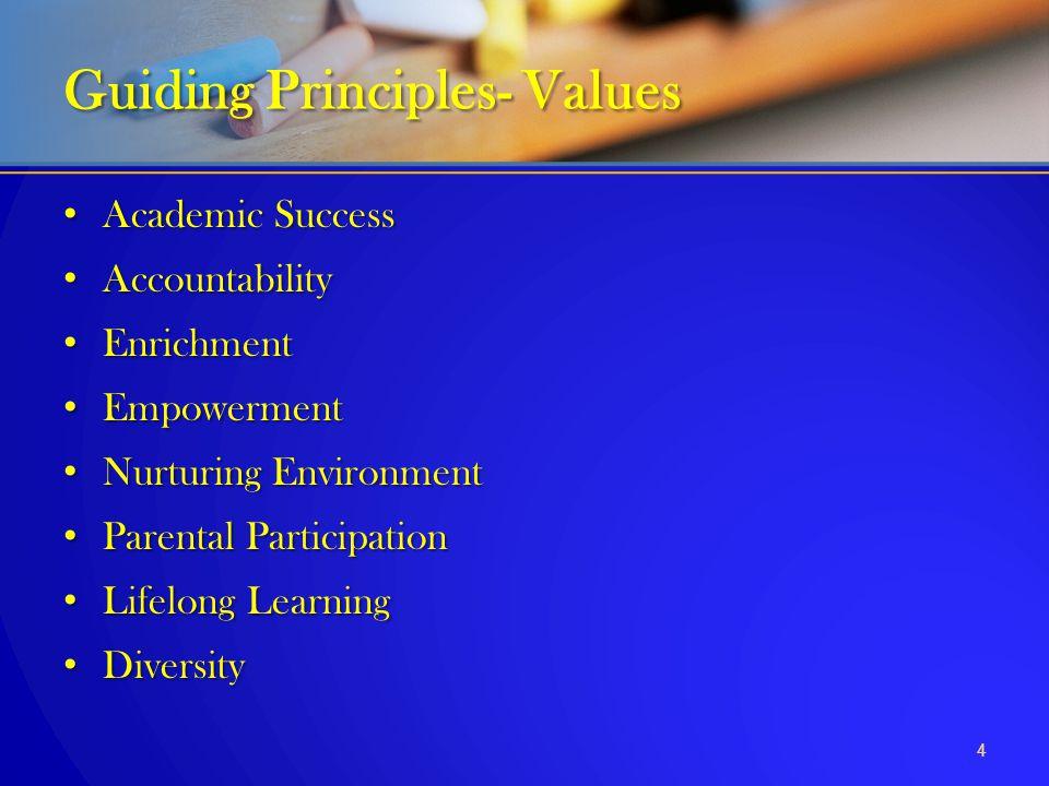 Academic Success Academic Success Accountability Accountability Enrichment Enrichment Empowerment Empowerment Nurturing Environment Nurturing Environm