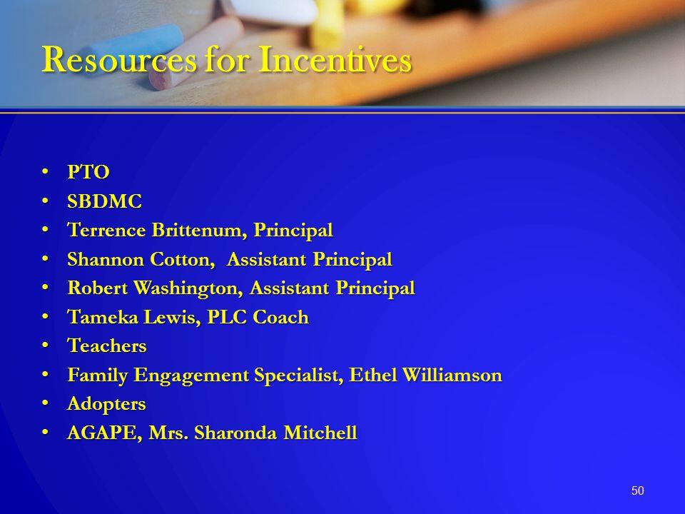PTO PTO SBDMC SBDMC Terrence Brittenum, Principal Terrence Brittenum, Principal Shannon Cotton, Assistant Principal Shannon Cotton, Assistant Principa