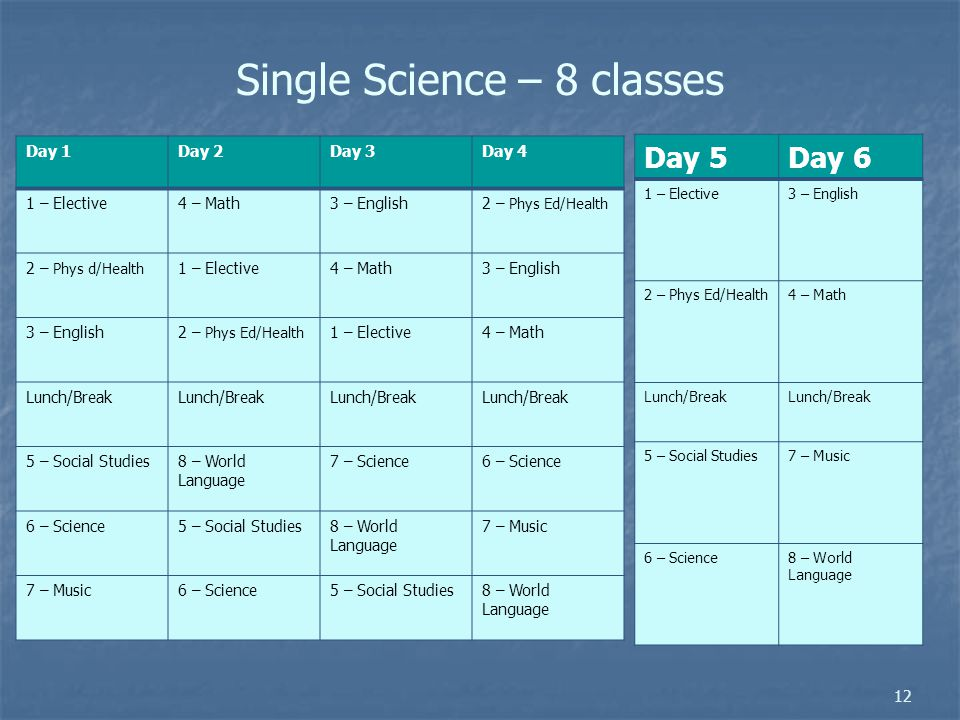 Single Science – 8 classes Day 1Day 2Day 3Day 4 1 – Elective4 – Math3 – English2 – Phys Ed/Health 2 – Phys d/Health 1 – Elective4 – Math3 – English 2 – Phys Ed/Health 1 – Elective4 – Math Lunch/Break 5 – Social Studies 8 – World Language 7 – Science6 – Science 5 – Social Studies8 – World Language 7 – Music 6 – Science5 – Social Studies8 – World Language Day 5Day 6 1 – Elective3 – English 2 – Phys Ed/Health4 – Math Lunch/Break 5 – Social Studies7 – Music 6 – Science8 – World Language 12