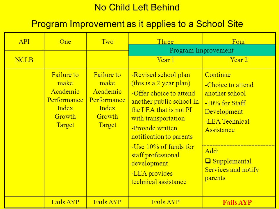 No Child Left Behind Program Improvement as it applies to a School Site APIOneTwoThreeFour NCLBYear 1Year 2 Failure to make Academic Performance Index Growth Target -Revised school plan (this is a 2 year plan) -Offer choice to attend another public school in the LEA that is not PI with transportation -Provide written notification to parents -Use 10% of funds for staff professional development -LEA provides technical assistance Continue -Choice to attend another school -10% for Staff Development -LEA Technical Assistance Add:  Supplemental Services and notify parents Fails AYP Makes AYP Program Improvement Fails AYP