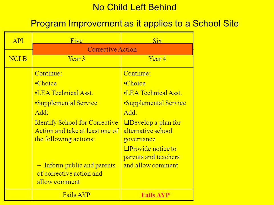 No Child Left Behind Program Improvement as it applies to a School Site APIFiveSixSeven NCLBYear 3Year 4Year 5 Continue: Choice LEA Technical Asst.