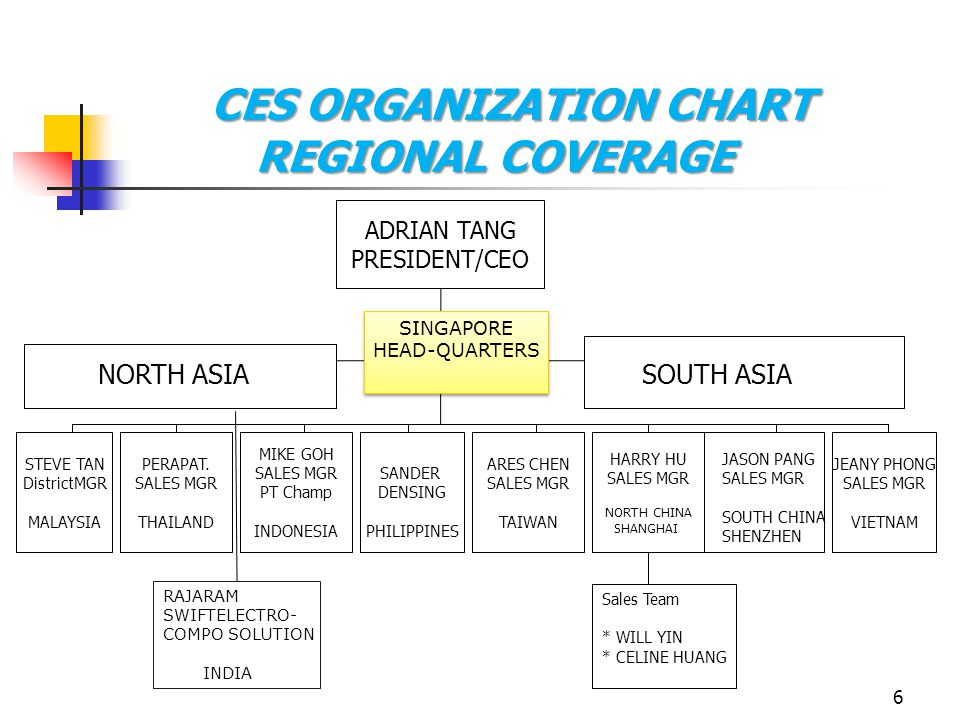 6 CES ORGANIZATION CHART REGIONAL COVERAGE ADRIAN TANG PRESIDENT/CEO STEVE TAN DistrictMGR MALAYSIA PERAPAT.