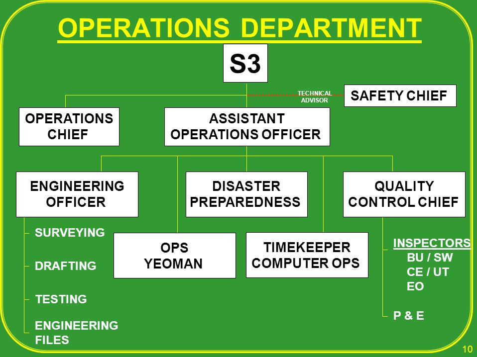 OPERATIONS DEPARTMENT TIMEKEEPER COMPUTER OPS DISASTER PREPAREDNESS OPS YEOMAN S3 INSPECTORS BU / SW CE / UT EO P & E SURVEYING DRAFTING TESTING ENGINEERING FILES ASSISTANT OPERATIONS OFFICER OPERATIONS CHIEF ENGINEERING OFFICER QUALITY CONTROL CHIEF SAFETY CHIEF TECHNICAL ADVISOR 10