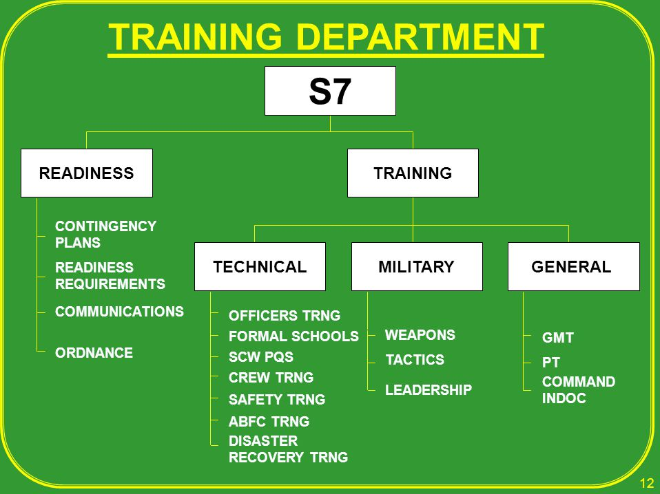 TRAINING DEPARTMENT CONTINGENCY PLANS READINESS REQUIREMENTS ORDNANCE OFFICERS TRNG FORMAL SCHOOLS SCW PQS CREW TRNG WEAPONS LEADERSHIP GMT COMMAND IN