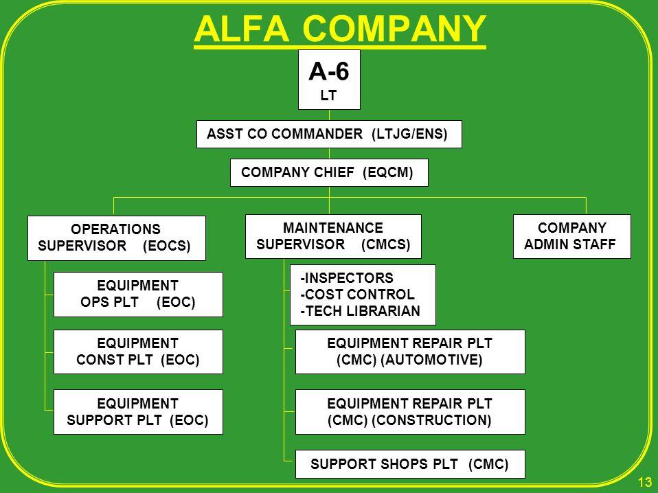 ALFA COMPANY EQUIPMENT OPS PLT (EOC) EQUIPMENT CONST PLT (EOC) EQUIPMENT SUPPORT PLT (EOC) -INSPECTORS -COST CONTROL -TECH LIBRARIAN EQUIPMENT REPAIR