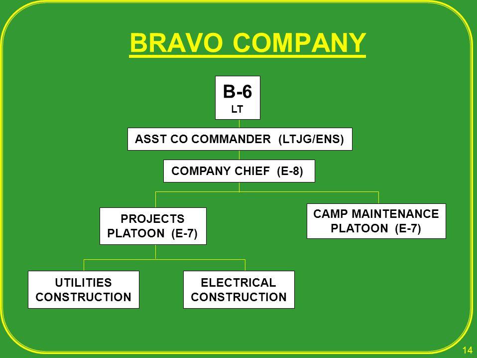 BRAVO COMPANY B-6 LT ASST CO COMMANDER (LTJG/ENS) COMPANY CHIEF (E-8) UTILITIES CONSTRUCTION ELECTRICAL CONSTRUCTION CAMP MAINTENANCE PLATOON (E-7) PR