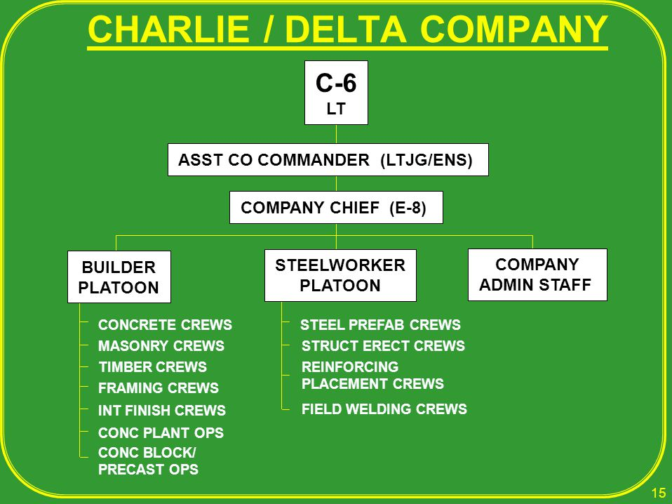 CHARLIE / DELTA COMPANY C-6 LT ASST CO COMMANDER (LTJG/ENS) COMPANY CHIEF (E-8) COMPANY ADMIN STAFF STEEL PREFAB CREWS STRUCT ERECT CREWS REINFORCING